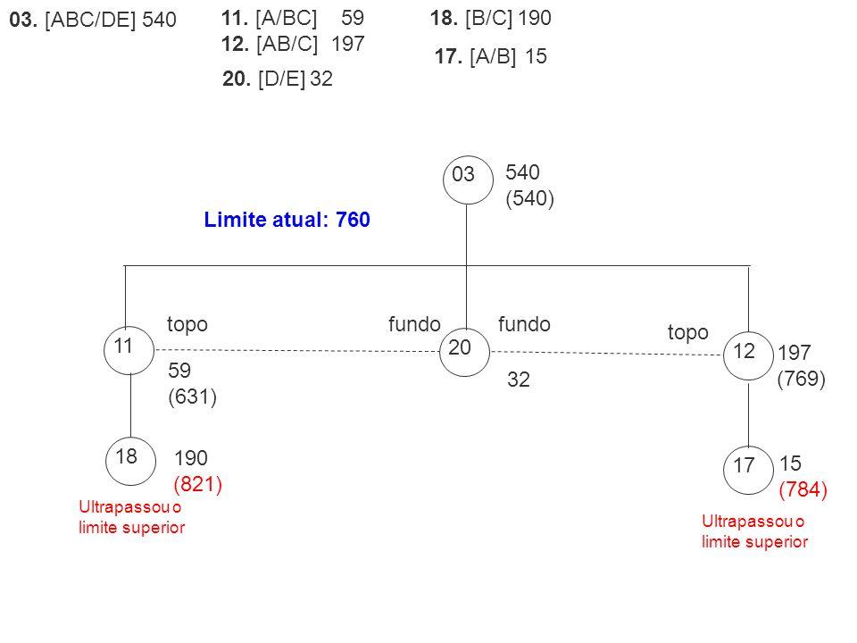 03. [ABC/DE] 540 11. [A/BC] 59 12. [AB/C] 197 20. [D/E] 32
